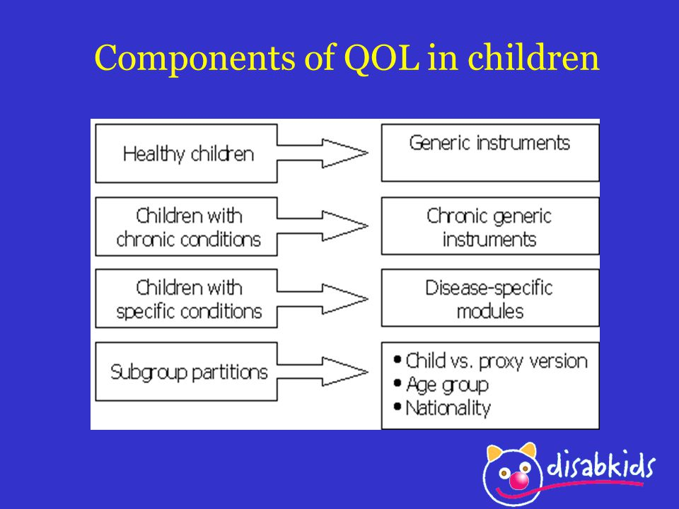 Components of QOL in children