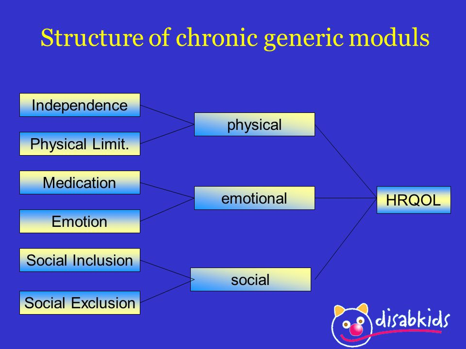Structure of chronic generic moduls