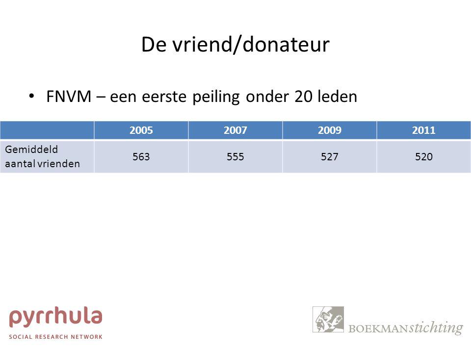 De vriend/donateur FNVM – een eerste peiling onder 20 leden 2005 2007