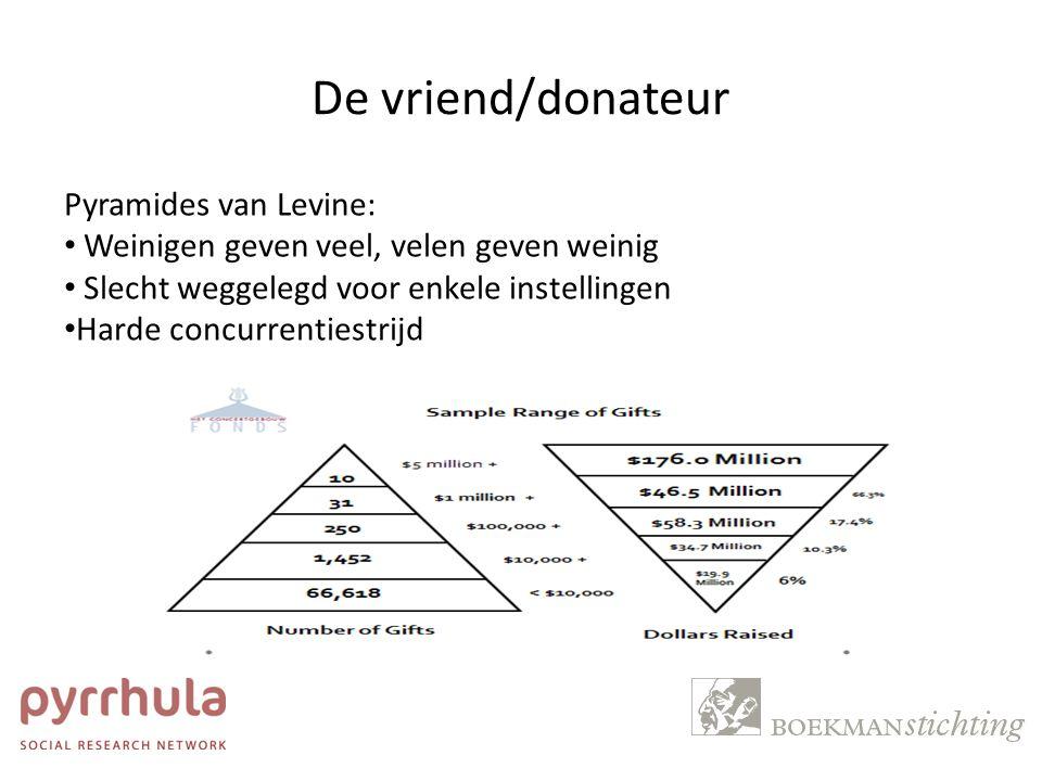 De vriend/donateur Pyramides van Levine: