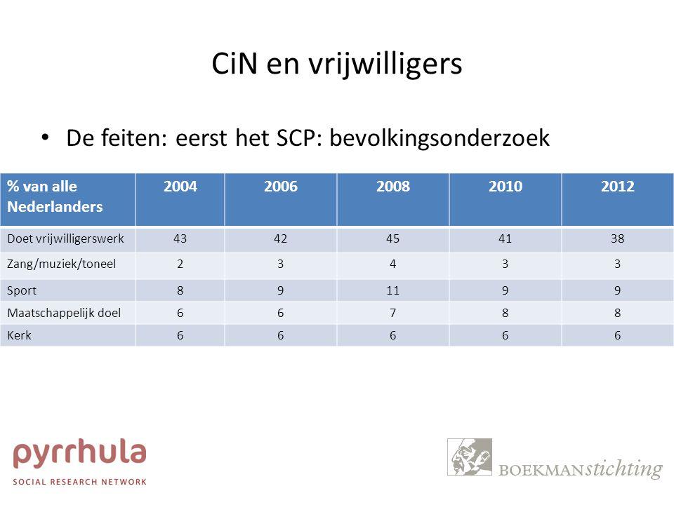 CiN en vrijwilligers De feiten: eerst het SCP: bevolkingsonderzoek
