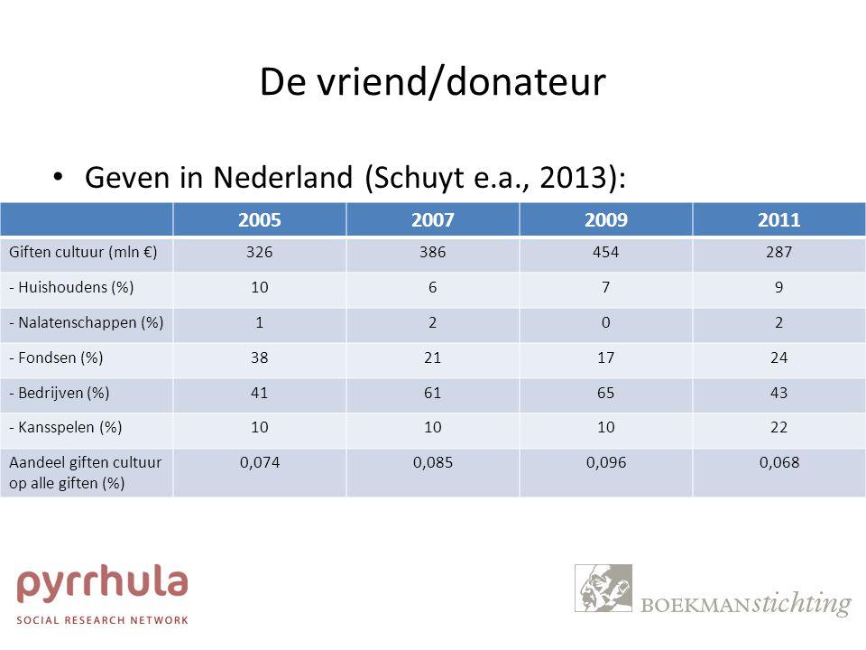 De vriend/donateur Geven in Nederland (Schuyt e.a., 2013): 2005 2007