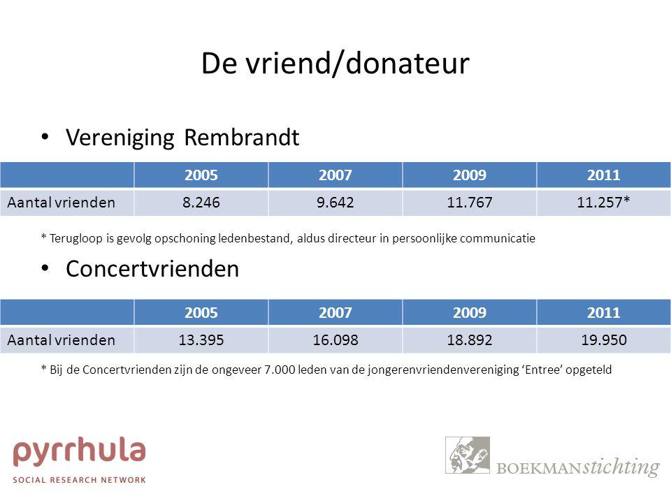 De vriend/donateur Vereniging Rembrandt Concertvrienden 2005 2007 2009