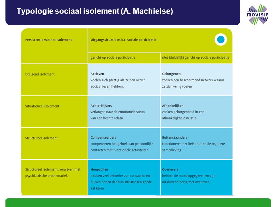 Typologie sociaal isolement (A. Machielse)