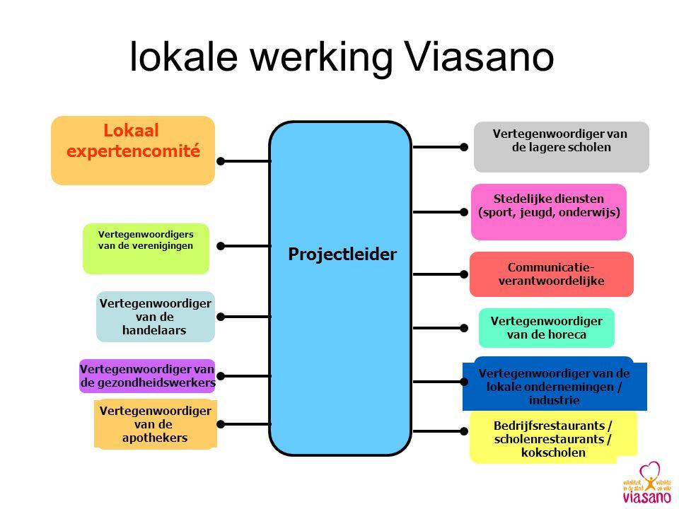 lokale werking Viasano