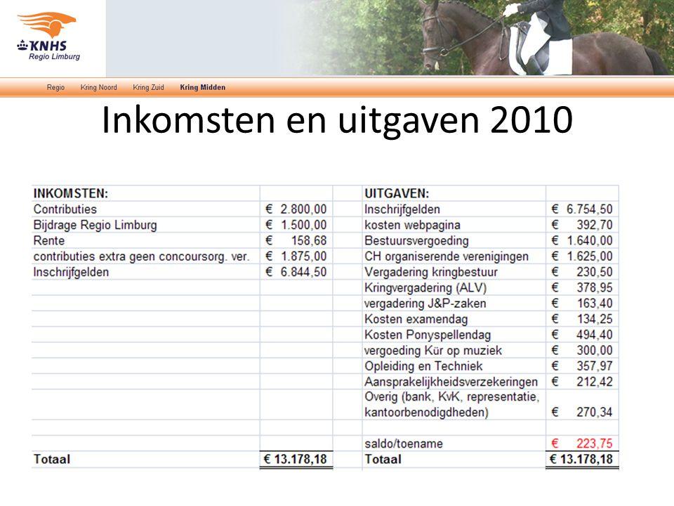Inkomsten en uitgaven 2010