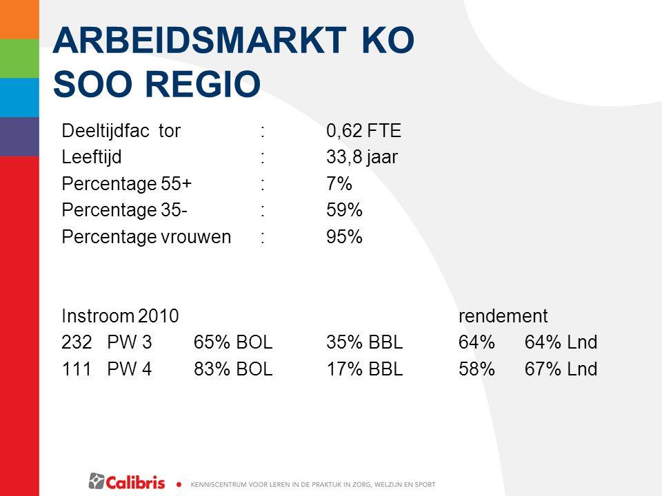 Arbeidsmarkt KO SOO regio