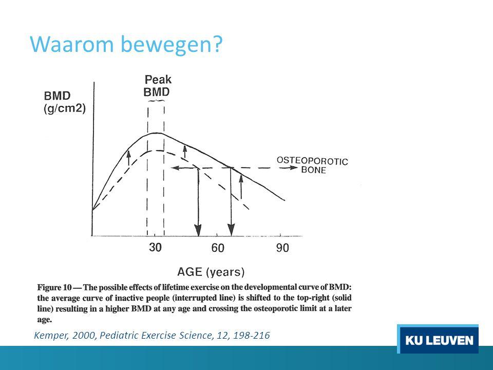 Waarom bewegen Kemper, 2000, Pediatric Exercise Science, 12, 198-216