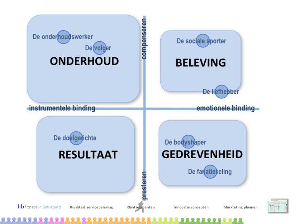 Kwalitatief onderzoek: context mapping