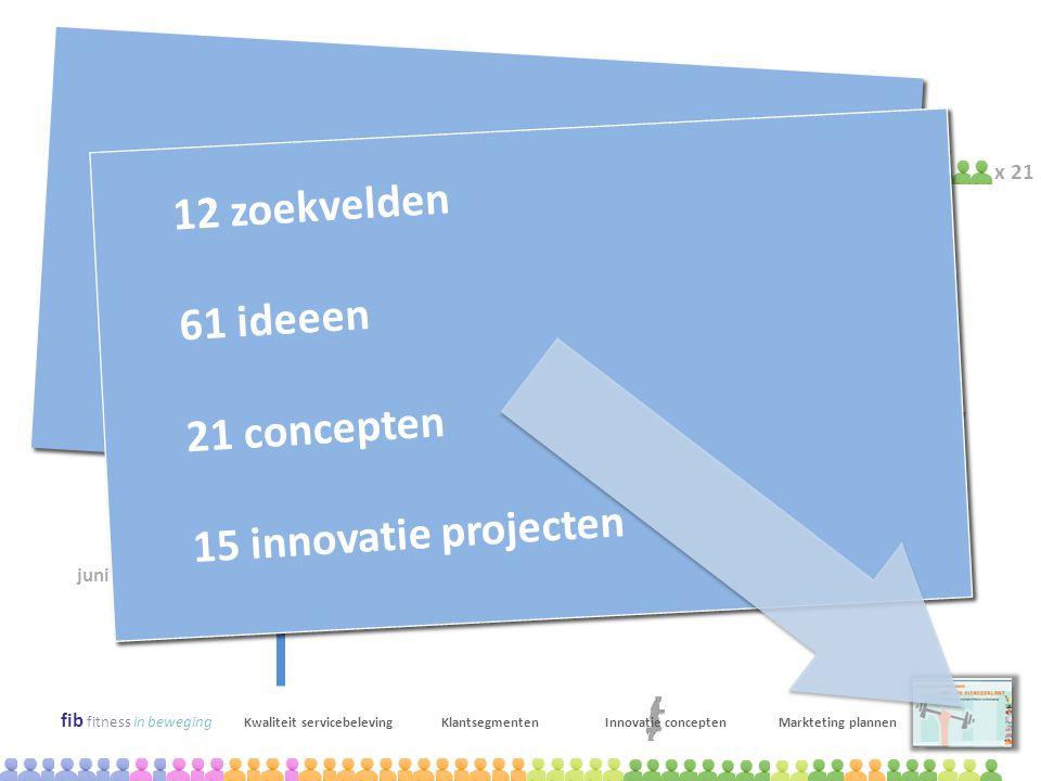 innovatie projecten 12 zoekvelden 61 ideeen 21 concepten