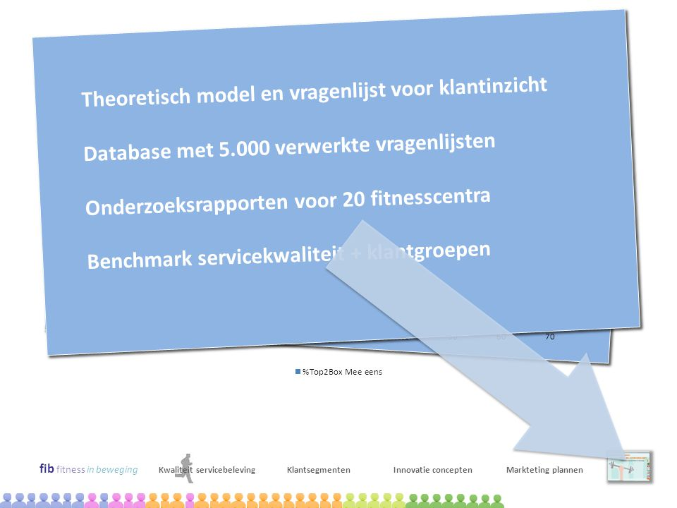 Resultaten onderzoek service kwaliteit