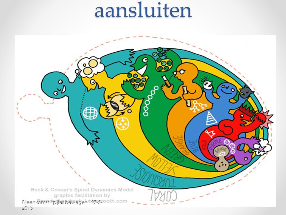 aansluiten De nadruk op het uniek zijn van iedere Wijchenaar en het belang van aansluiten!!.