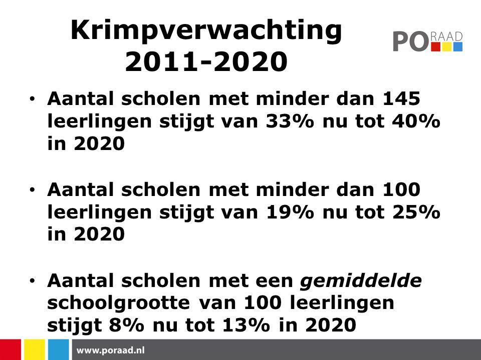 Krimpverwachting 2011-2020 Aantal scholen met minder dan 145 leerlingen stijgt van 33% nu tot 40% in 2020.