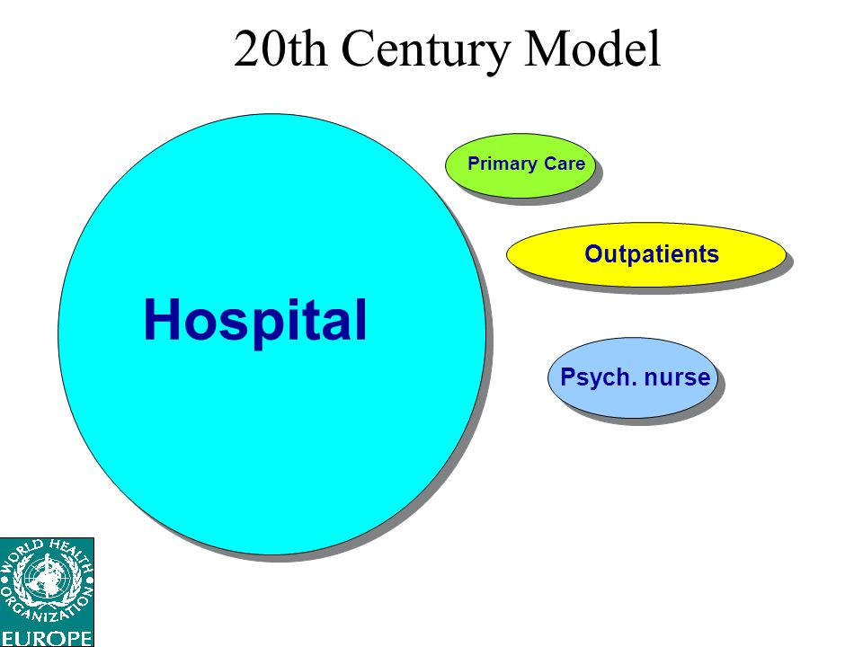20th Century Model Primary Care Outpatients Hospital Psych. nurse