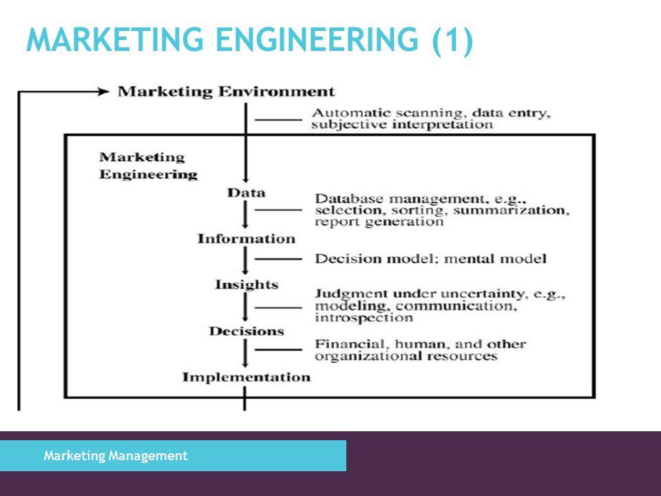 Marketing Engineering (1)