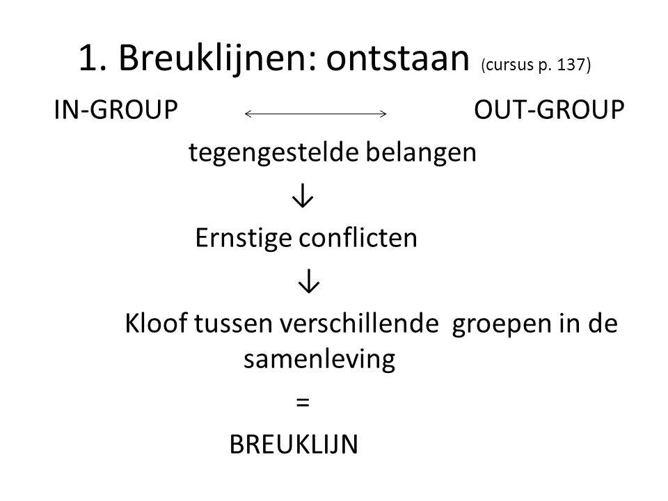 1. Breuklijnen: ontstaan (cursus p. 137)