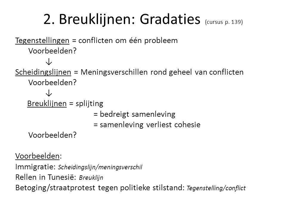 2. Breuklijnen: Gradaties (cursus p. 139)