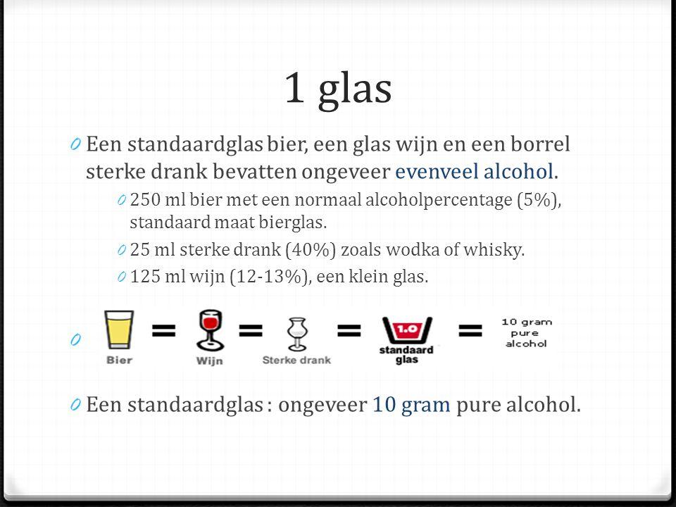 1 glas Een standaardglas bier, een glas wijn en een borrel sterke drank bevatten ongeveer evenveel alcohol.