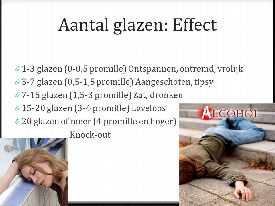 Aantal glazen: Effect 1-3 glazen (0-0,5 promille) Ontspannen, ontremd, vrolijk. 3-7 glazen (0,5-1,5 promille) Aangeschoten, tipsy.