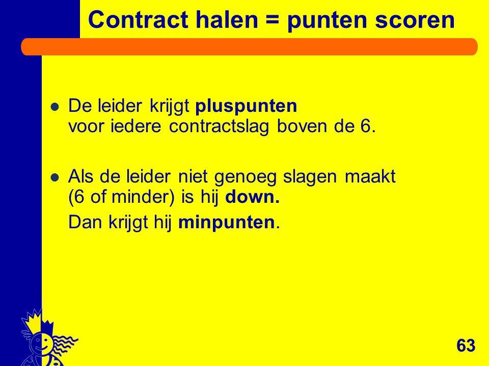 Contract halen = punten scoren