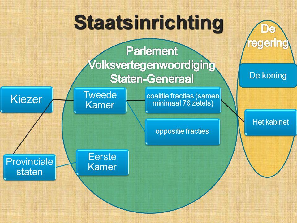Staatsinrichting Kiezer De regering Parlement Volksvertegenwoordiging