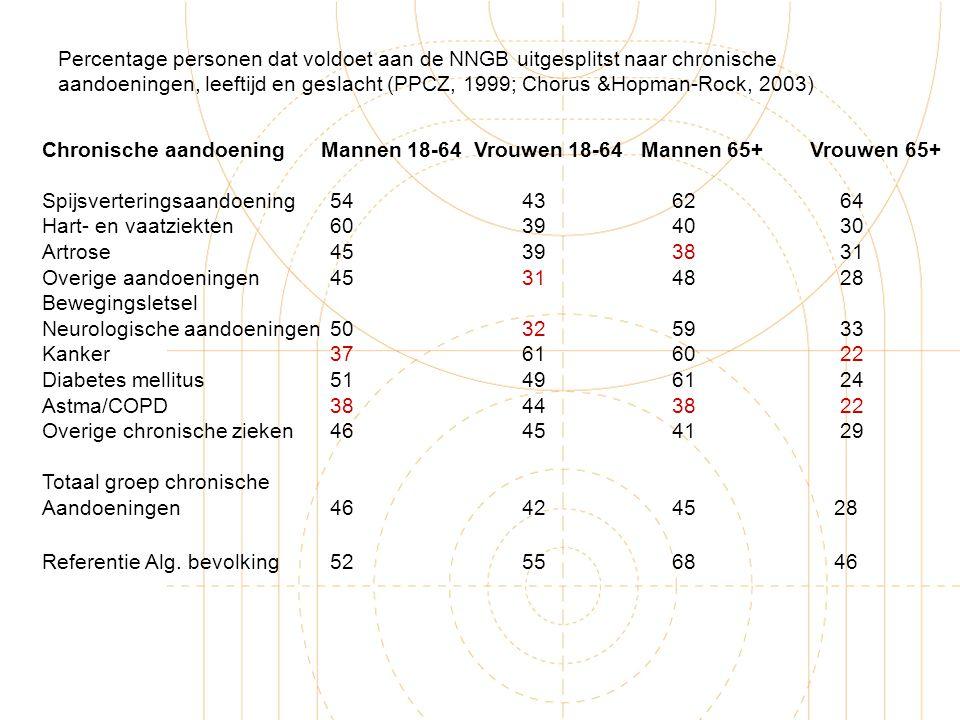 Percentage personen dat voldoet aan de NNGB uitgesplitst naar chronische aandoeningen, leeftijd en geslacht (PPCZ, 1999; Chorus &Hopman-Rock, 2003)