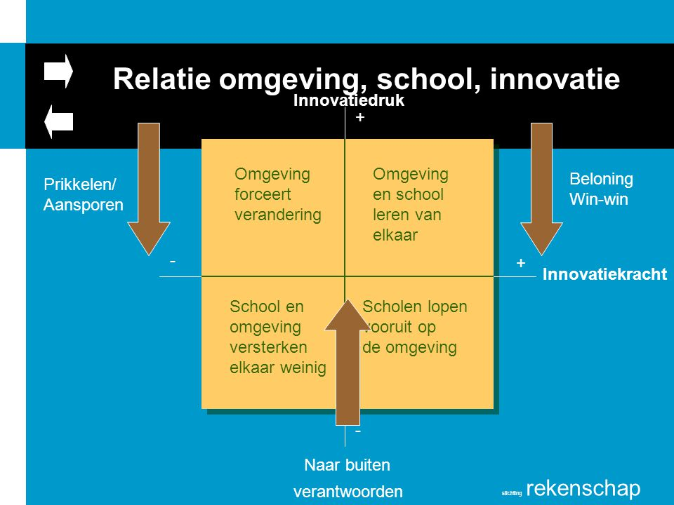 Relatie omgeving, school, innovatie