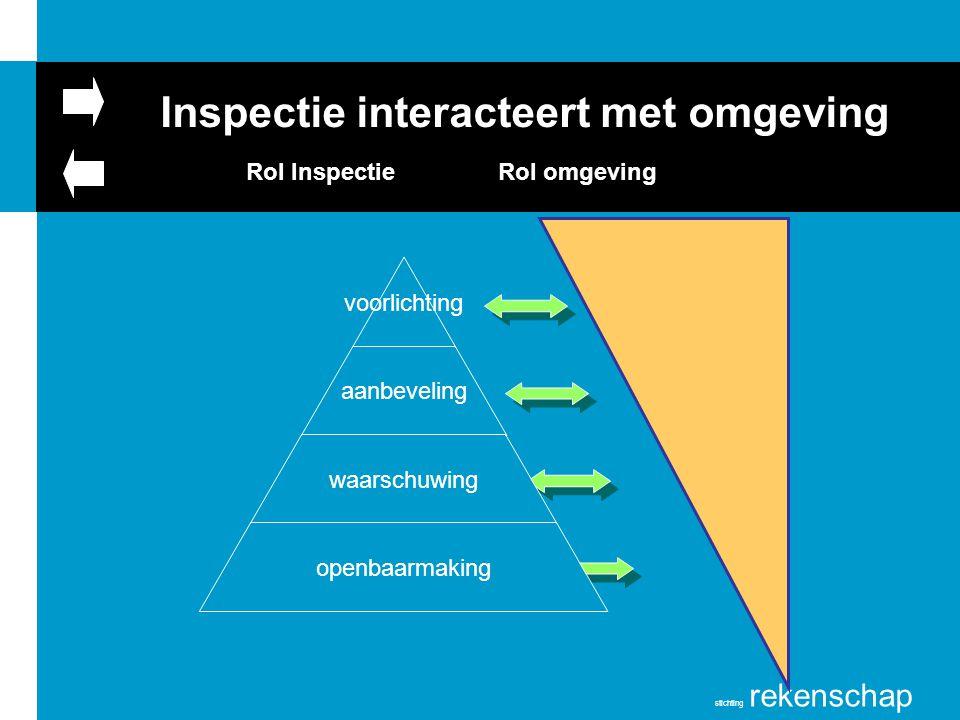 Inspectie interacteert met omgeving