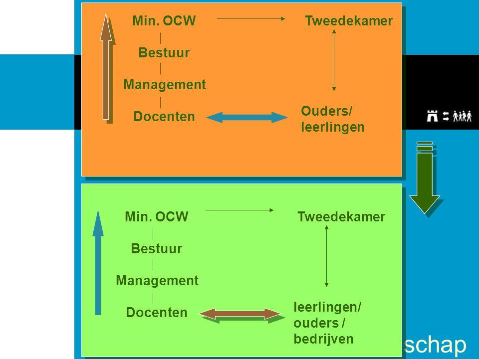 Min. OCW Bestuur. Management. Docenten. Tweedekamer. Ouders/ leerlingen. Min. OCW. Bestuur. Management.