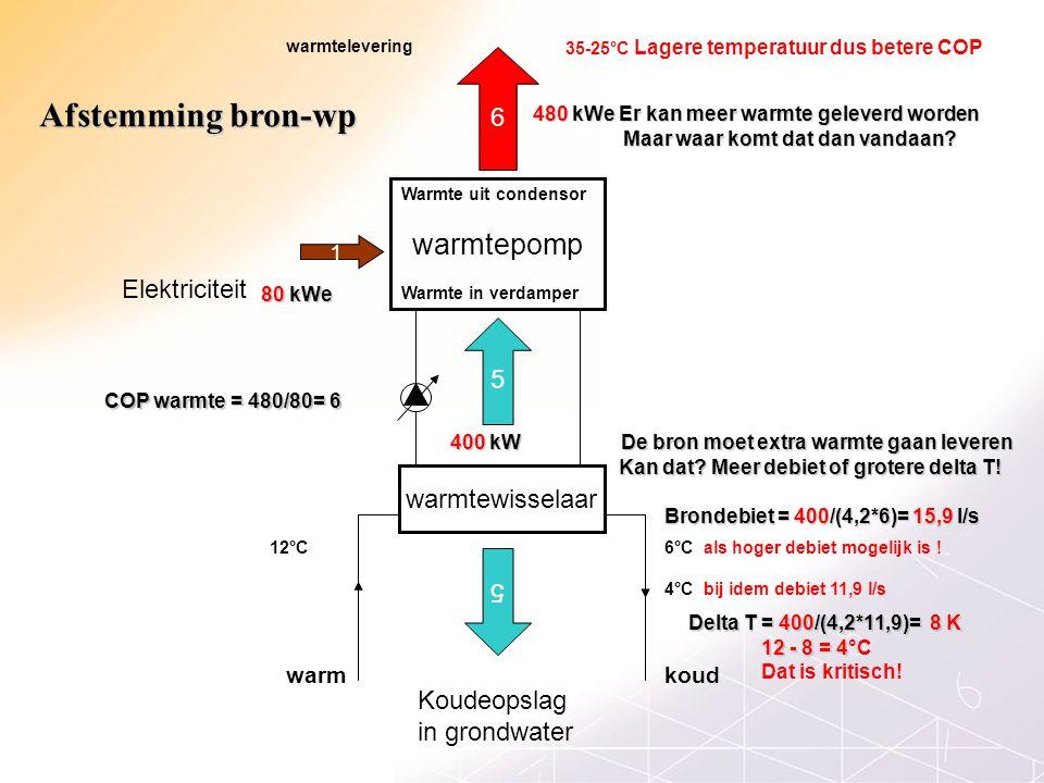 Afstemming bron-wp warmtepomp 6 Elektriciteit 5 warmtewisselaar 5