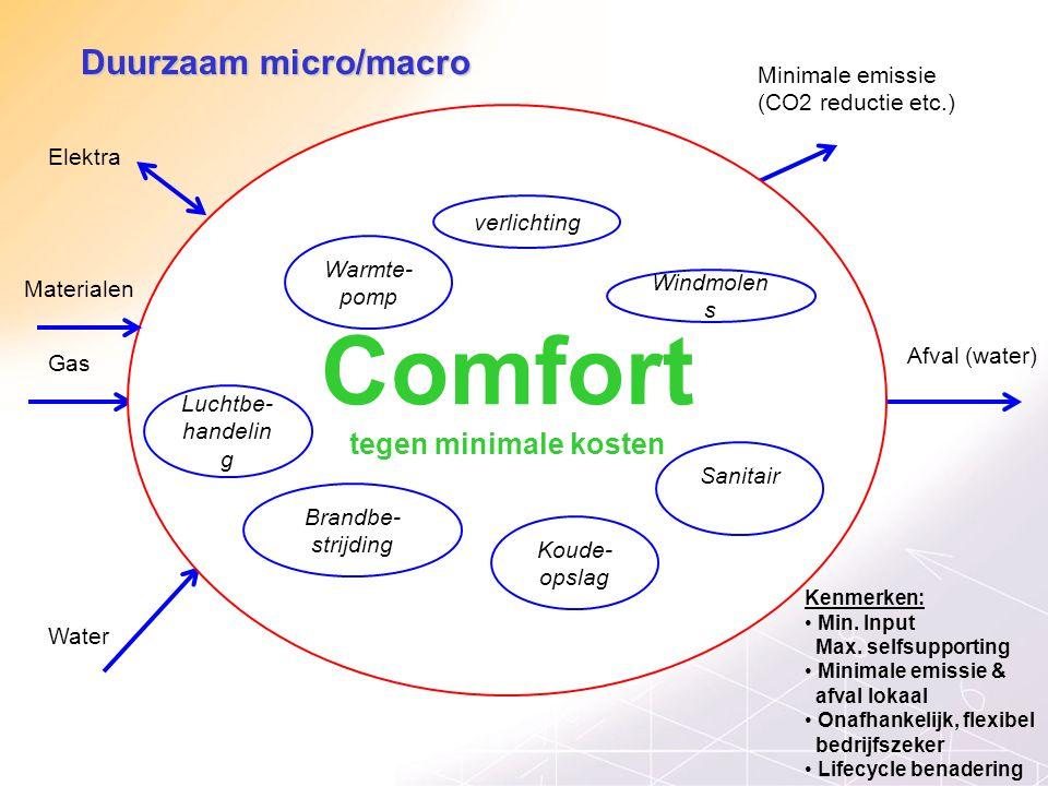 Comfort Duurzaam micro/macro tegen minimale kosten Minimale emissie