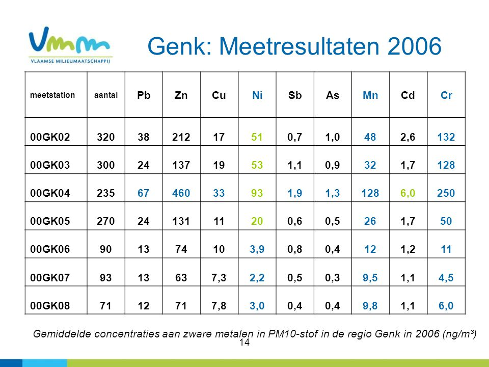 Genk: Meetresultaten 2006 Pb Zn Cu Ni Sb As Mn Cd Cr 00GK02 320 38 212