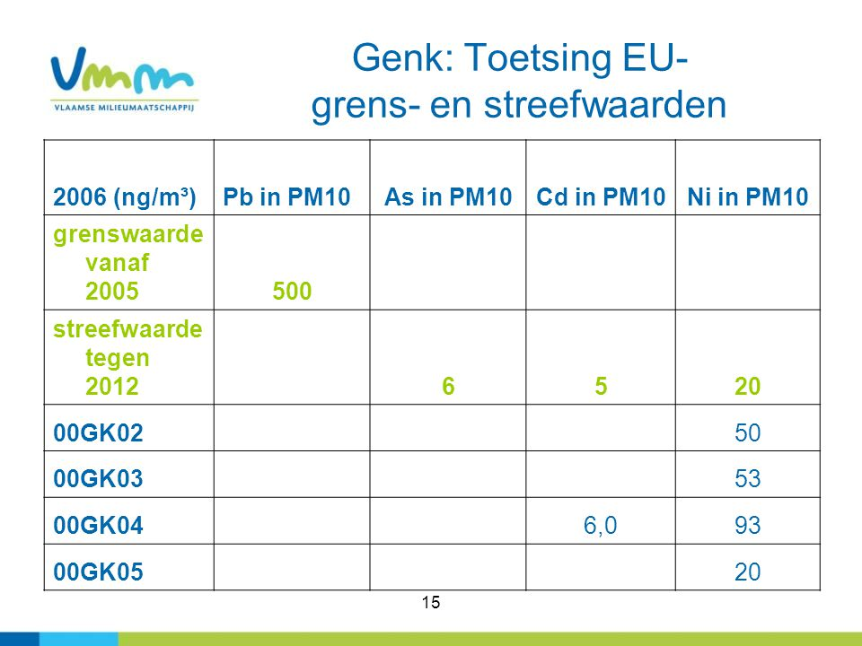 Genk: Toetsing EU- grens- en streefwaarden