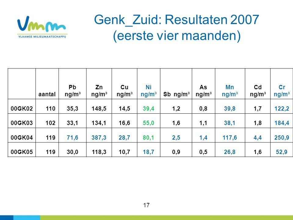 Genk_Zuid: Resultaten 2007 (eerste vier maanden)