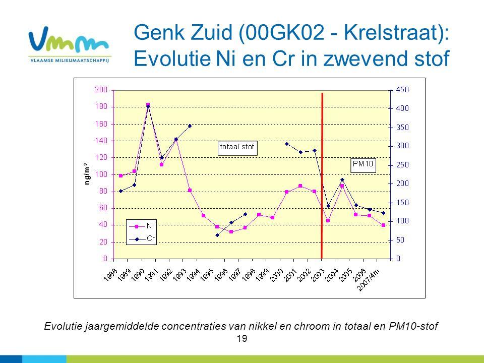Genk Zuid (00GK02 - Krelstraat): Evolutie Ni en Cr in zwevend stof