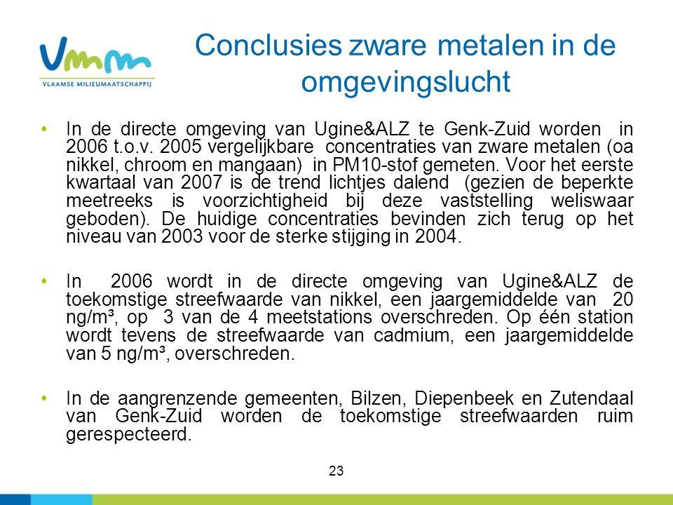 Conclusies zware metalen in de omgevingslucht