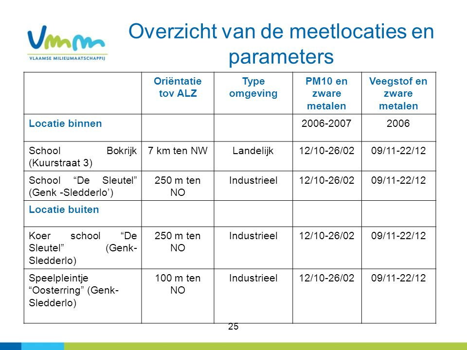 Overzicht van de meetlocaties en parameters