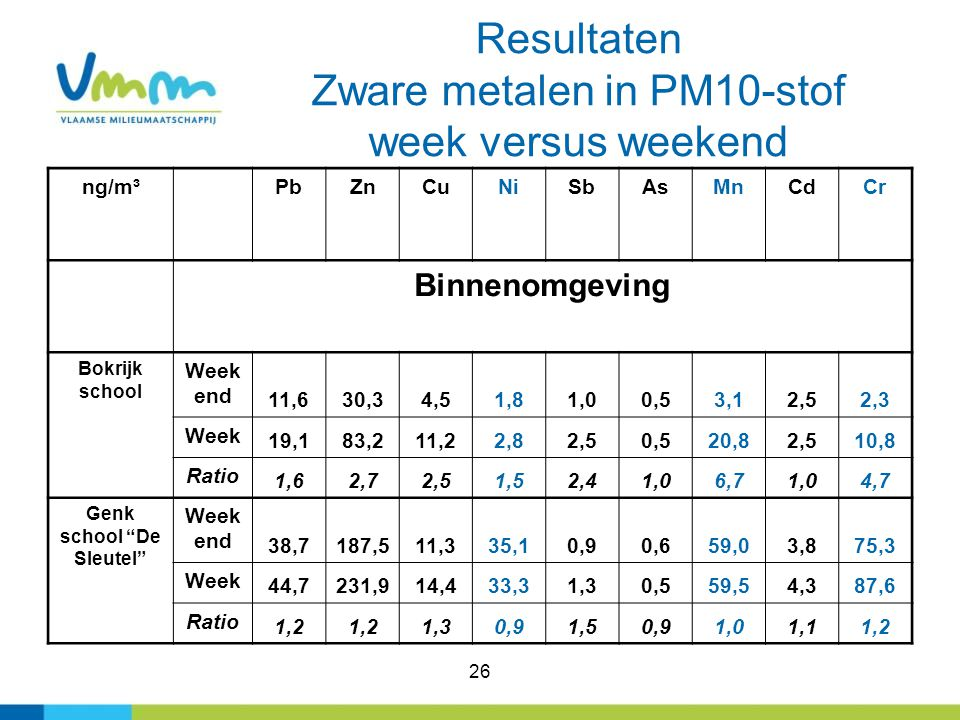 Resultaten Zware metalen in PM10-stof week versus weekend