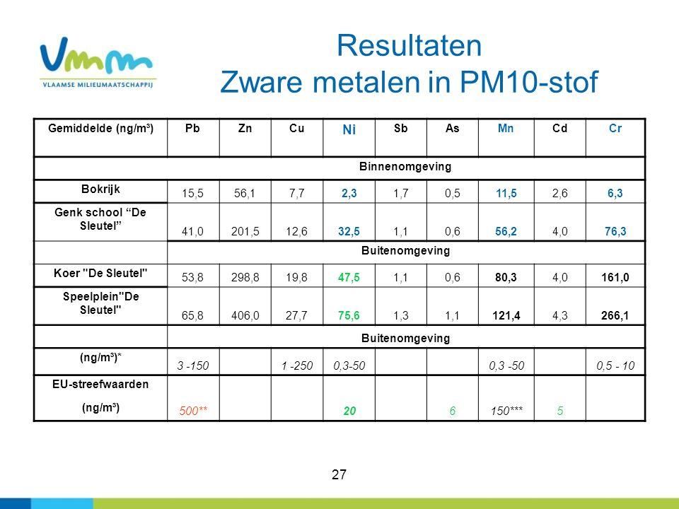 Resultaten Zware metalen in PM10-stof