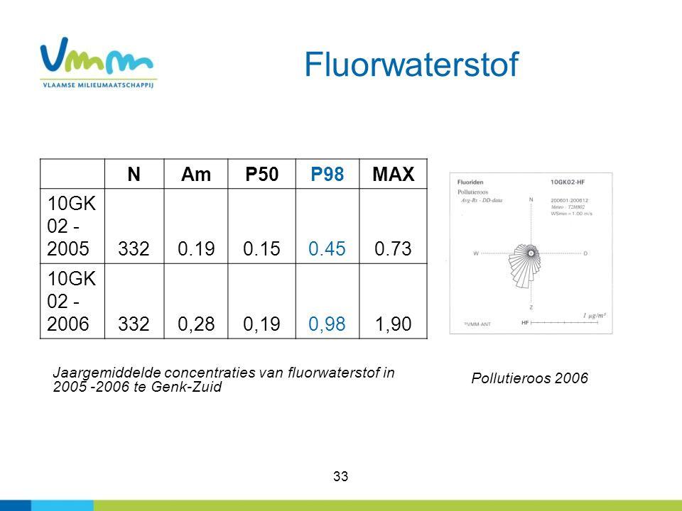 Fluorwaterstof N Am P50 P98 MAX 10GK02 -2005 332 0.19 0.15 0.45 0.73