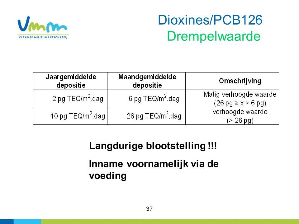 Dioxines/PCB126 Drempelwaarde