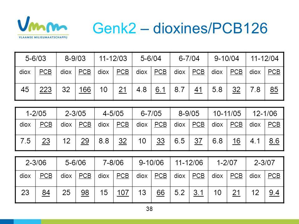 Genk2 – dioxines/PCB126 5-6/03 8-9/03 11-12/03 5-6/04 6-7/04 9-10/04