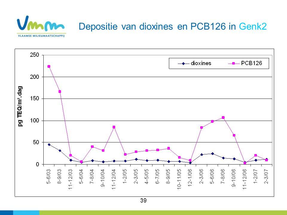 Depositie van dioxines en PCB126 in Genk2