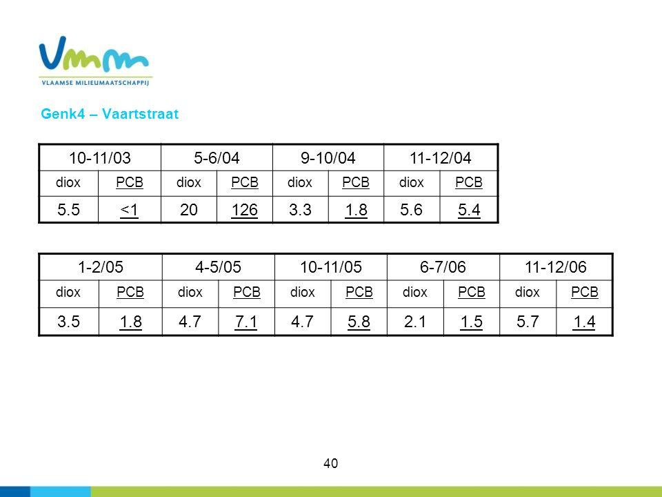 Genk4 – Vaartstraat 10-11/03. 5-6/04. 9-10/04. 11-12/04. diox. PCB. 5.5. <1. 20. 126. 3.3.