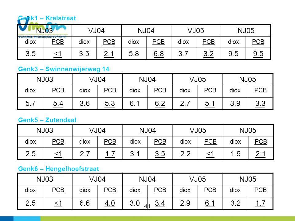 Genk1 – Krelstraat NJ03. VJ04. NJ04. VJ05. NJ05. diox. PCB. 3.5. <1. 2.1. 5.8. 6.8. 3.7.