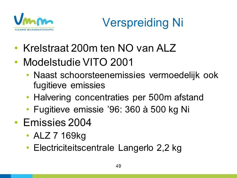 Verspreiding Ni Krelstraat 200m ten NO van ALZ Modelstudie VITO 2001