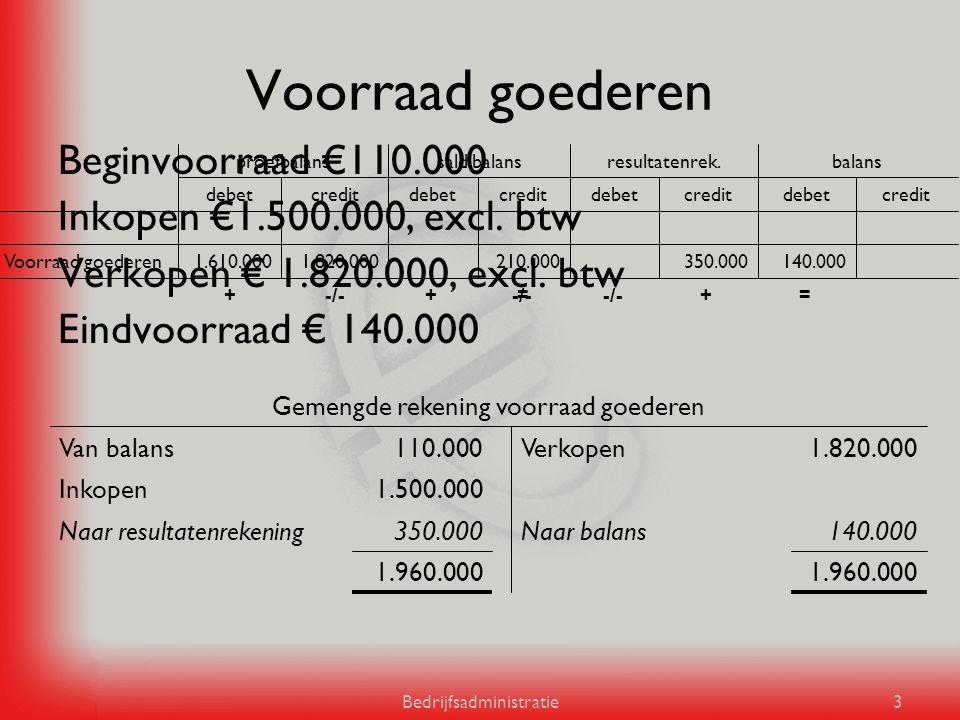 Voorraad goederen Beginvoorraad €110.000 Inkopen €1.500.000, excl. btw