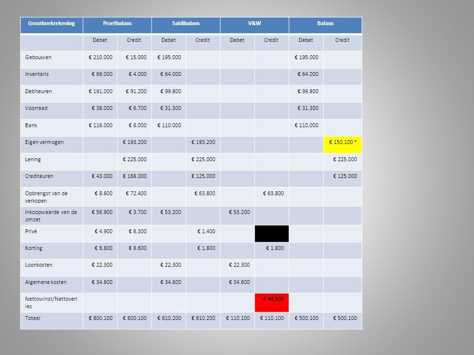 Grootboekrekening Proefbalans. Saldibalans. V&W. Balans. Debet. Credit. Gebouwen. € 210.000.