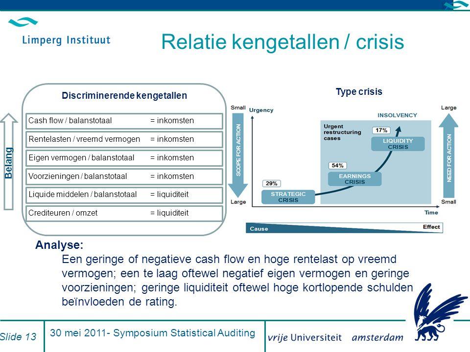 Relatie kengetallen / crisis