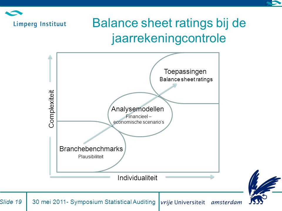Balance sheet ratings bij de jaarrekeningcontrole